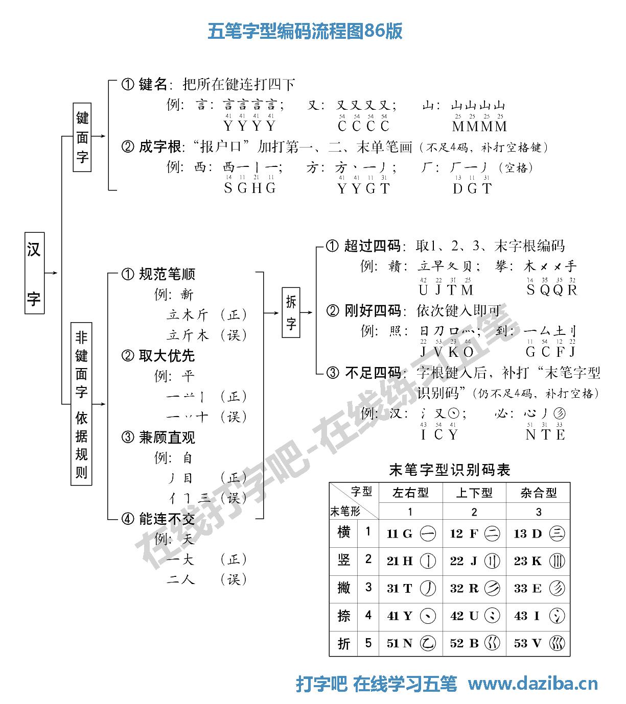 五笔编码流程图